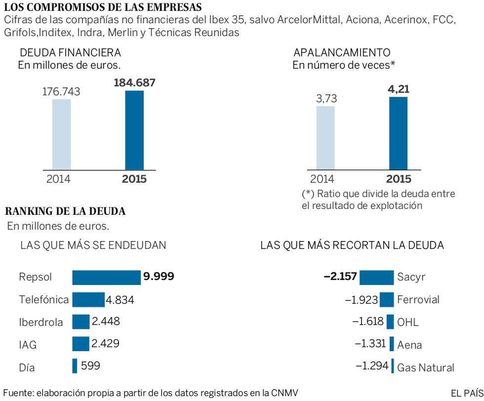 La deuda de las empresas cotizadas aumenta un 4,5% y crecen las plantillas