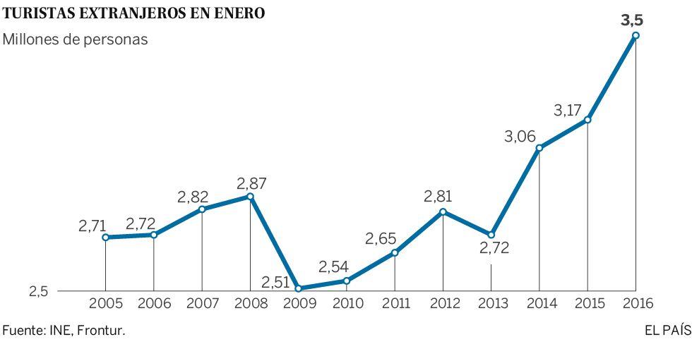 El turismo en España sigue imparable: en enero crecen el 11,2% las llegadas