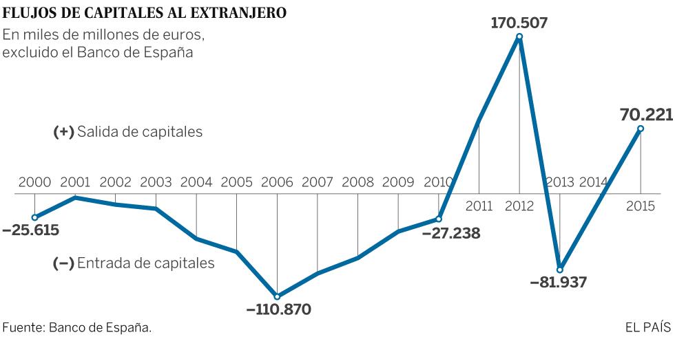 Flujo de capital español al extranjero