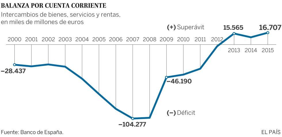 Balanza por cuenta corriente española