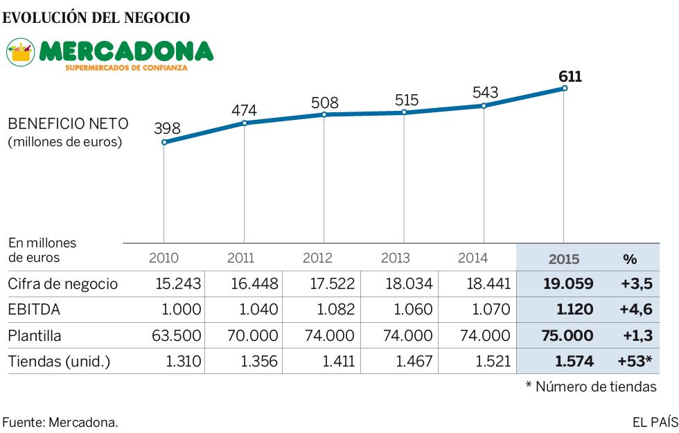 Mercadona registra beneficio récord: 611 millones, un 12% más que en 2014