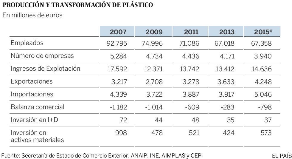 Las mil caras del plástico