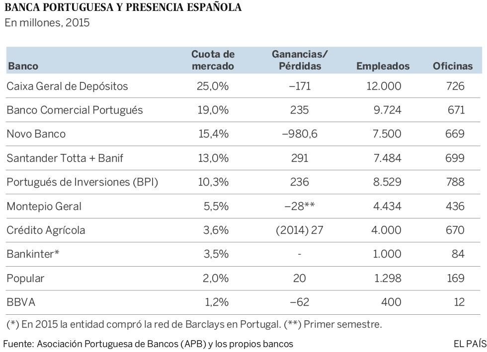 La debilidad de la banca portuguesa aboca a otra reordenación del sector
