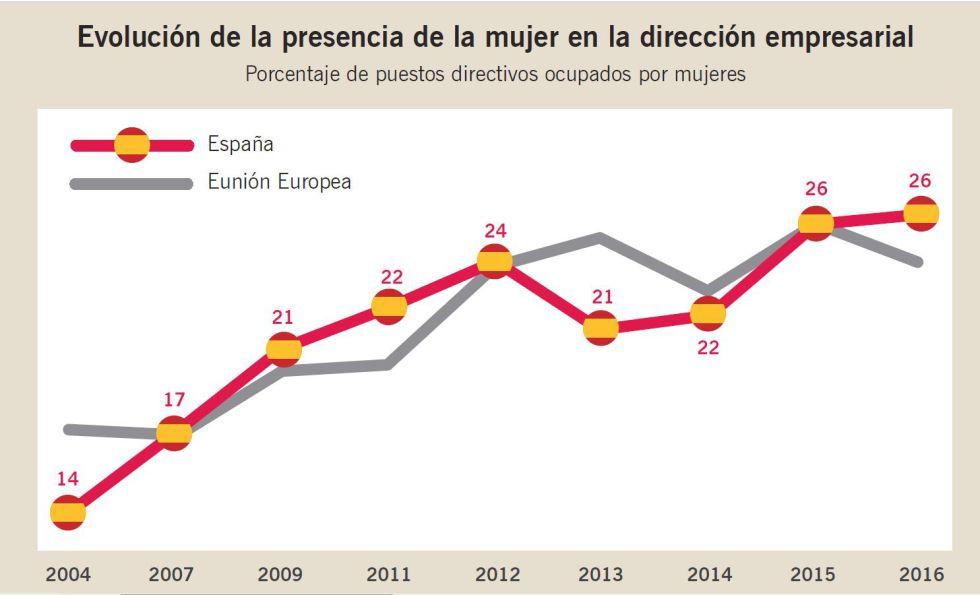 Las mujeres ocupan uno de cada cuatro puestos directivos en España