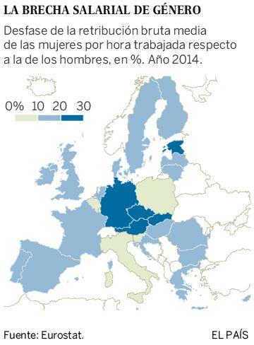 La brecha salarial de género en España, la sexta más alta de la Unión Europea