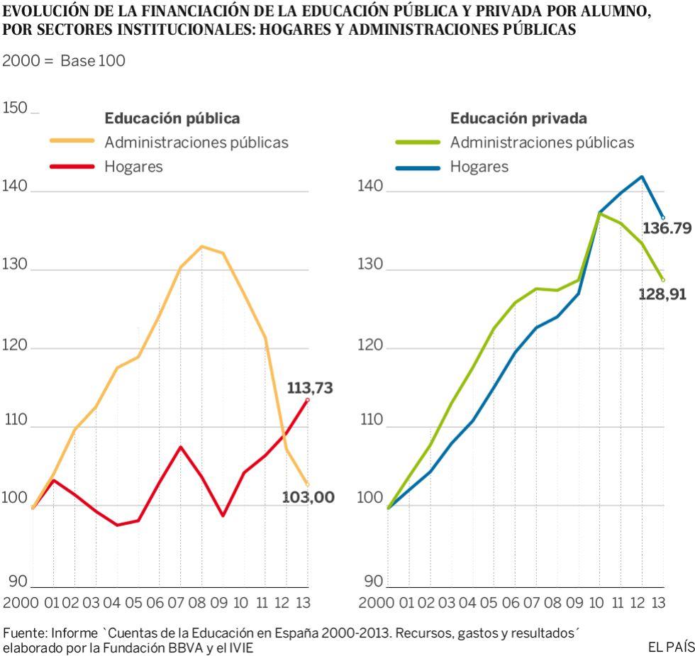 Las familias asumen más gastos en educación por los recortes públicos