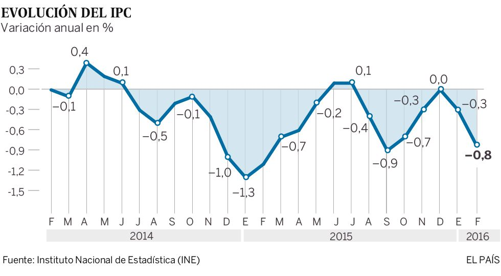 El IPC baja el 0,8% en febrero. ¿Qué alimentos se abaratan más?