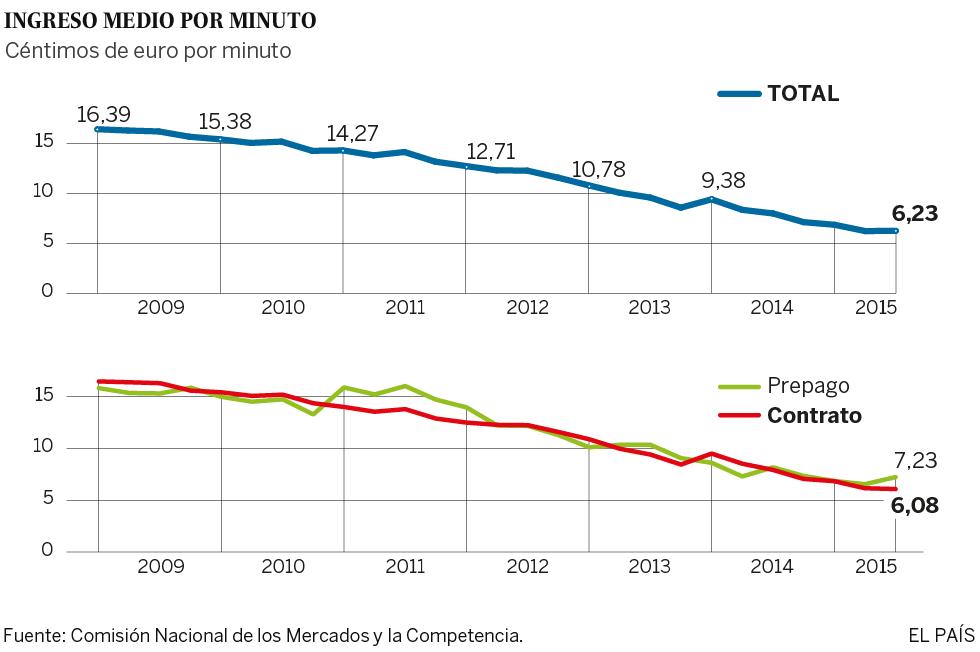 Los precios de la telefonía móvil suben por primera vez en España