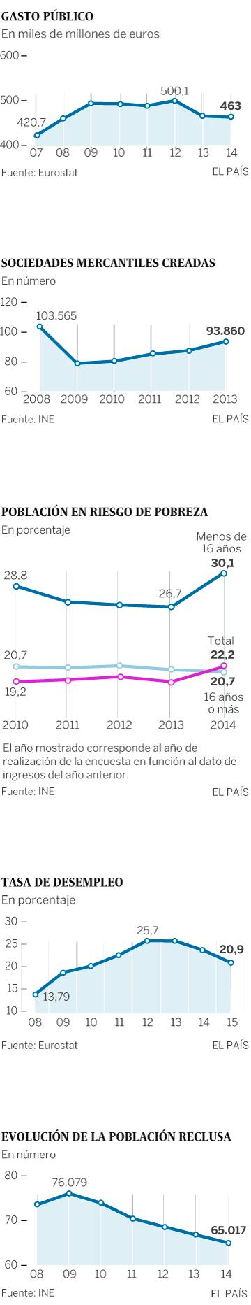 Grafico Situación España