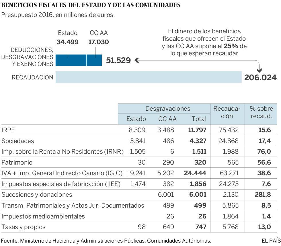 España deja de recaudar 50.000 millones por las deducciones fiscales
