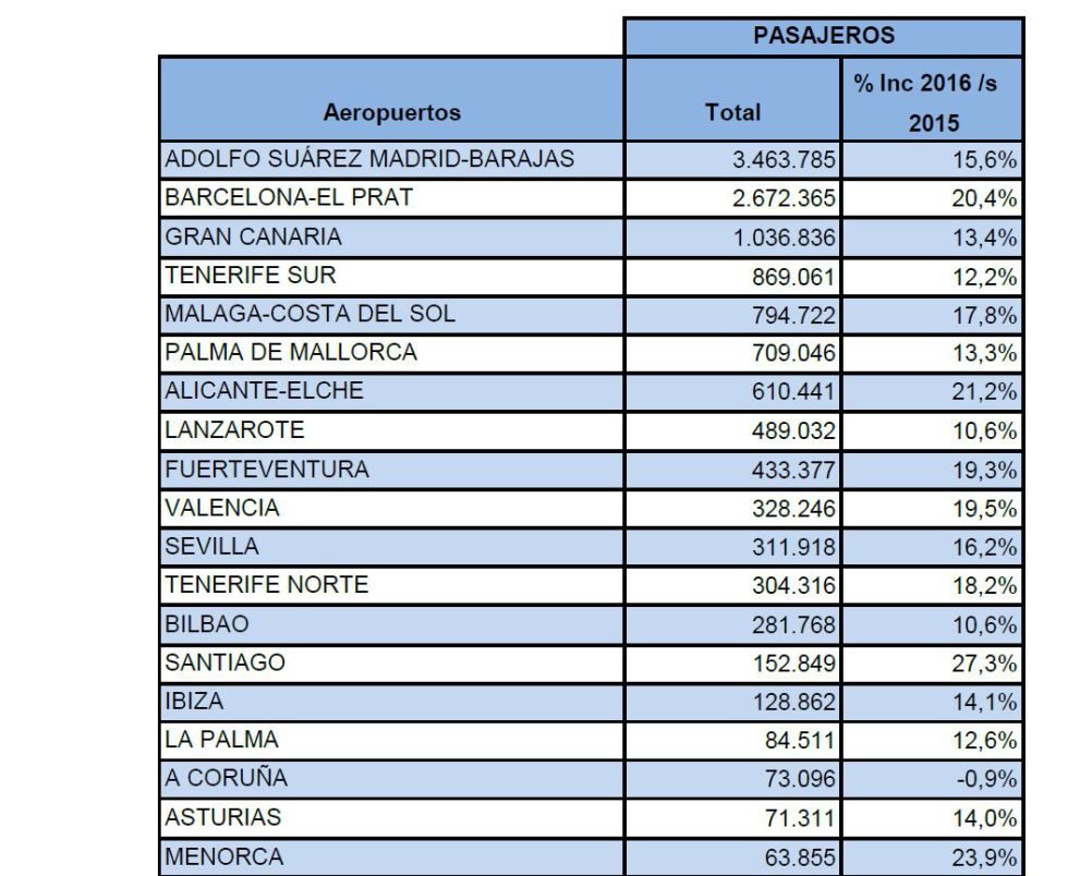 Pasajeros en febrero de los mayores aeropuertos de España
