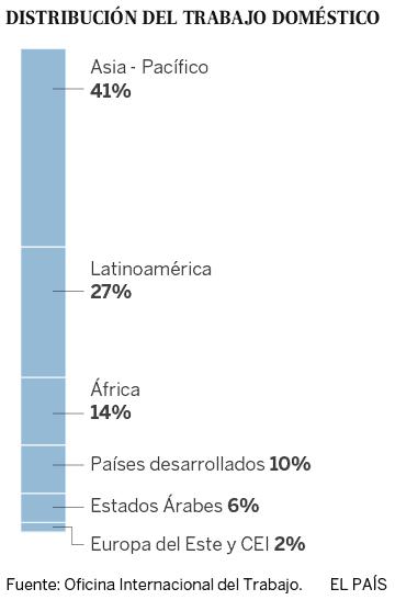60 millones de trabajadores domésticos, sin protección social en el mundo