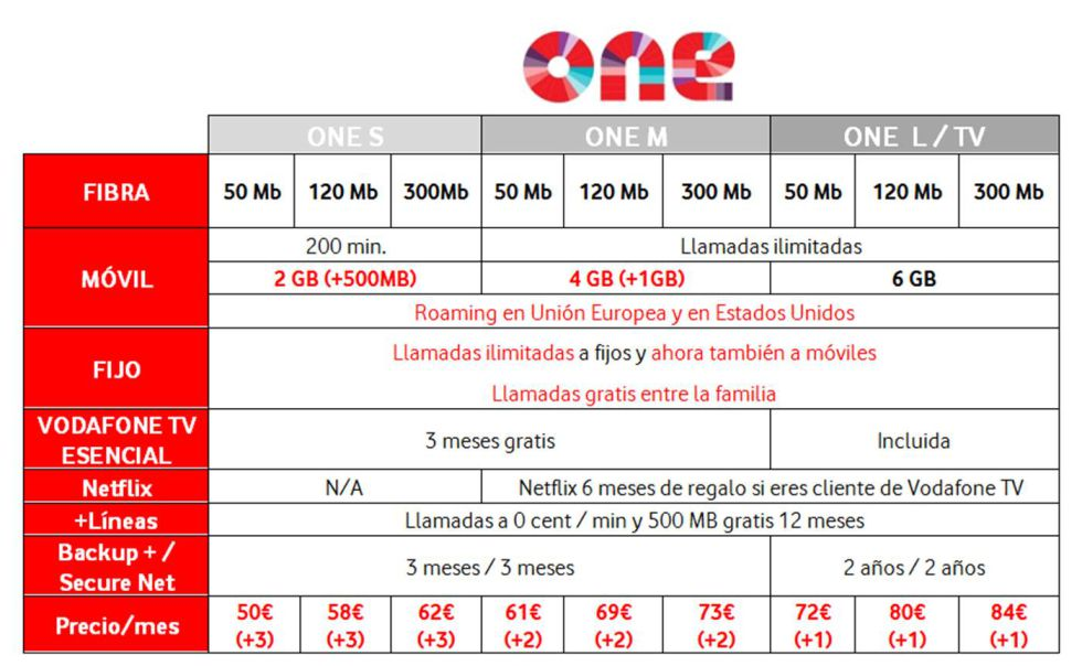 Nuevas tarifas de Vodafone One.