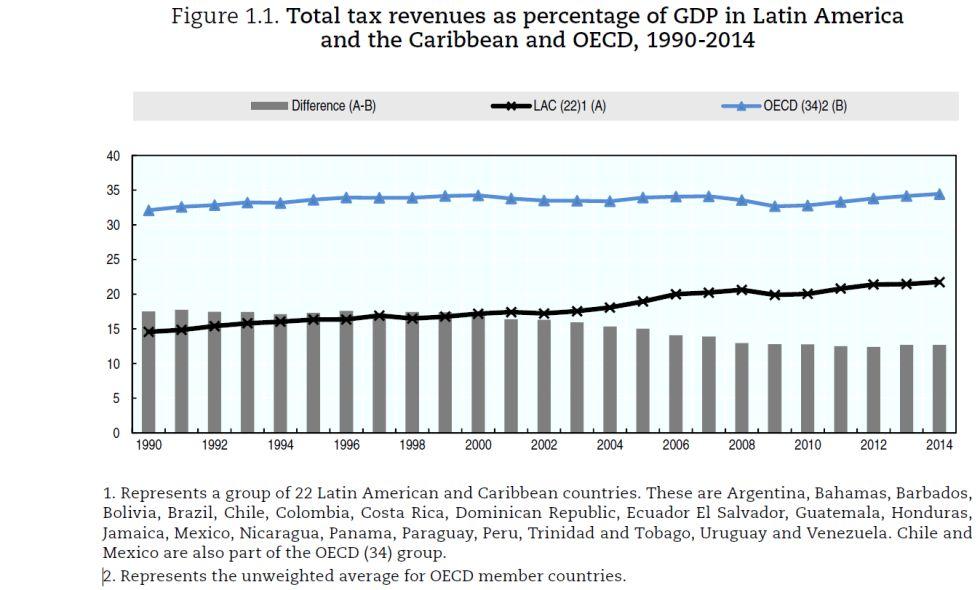 La presión fiscal de América Latina asciende al 21,7% del PIB