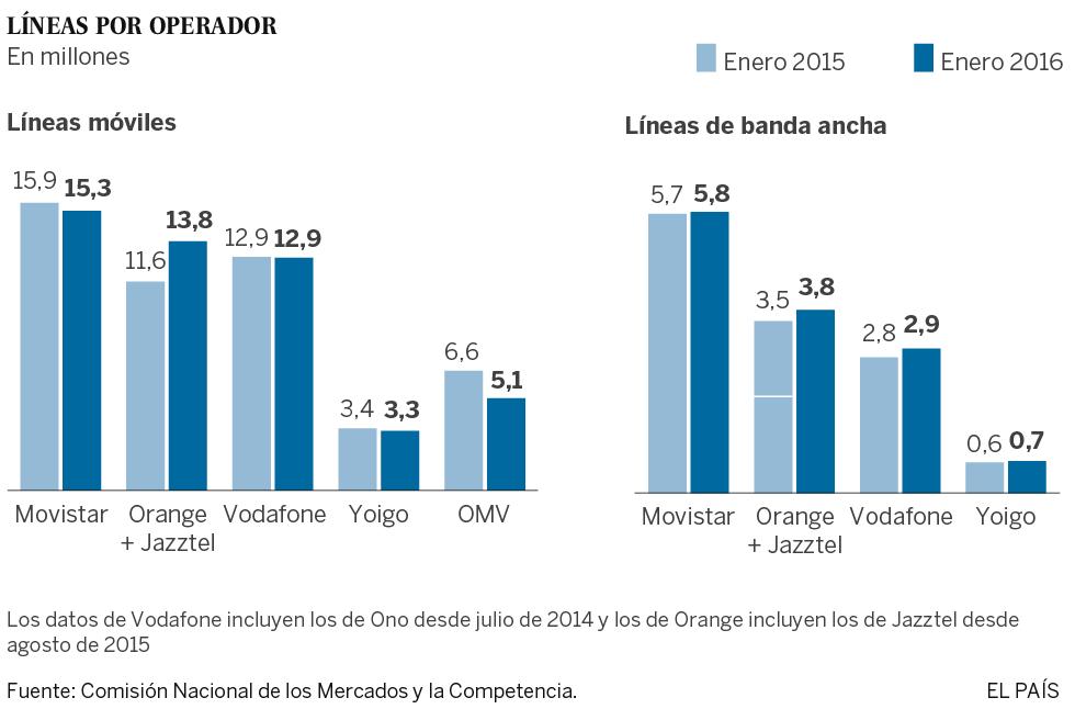 Orange y Vodafone pisan los talones a Movistar