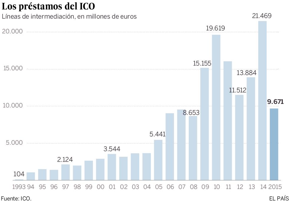 El ICO reduce la concesión de crédito un 55% en 2015, hasta 9.671 millones
