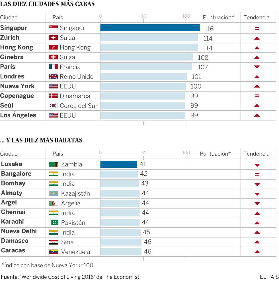 ¿Cuáles son las ciudades más caras del mundo? ¿Y las más baratas?