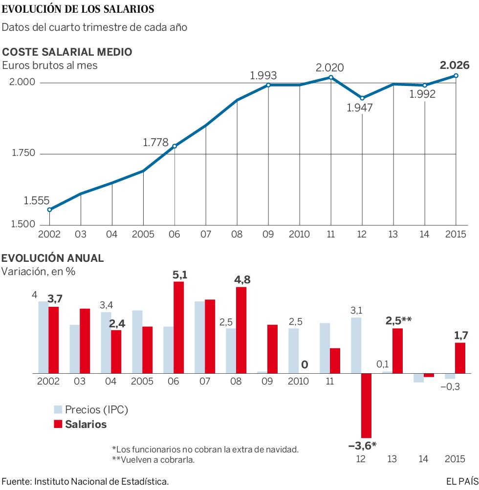 Los sueldos suben un 1,7% a finales de 2015 y ganan poder adquisitivo