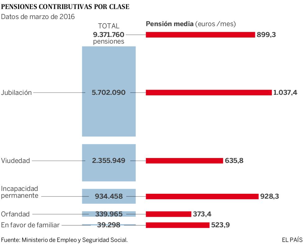 La pensión media en España roza los 900 euros en marzo