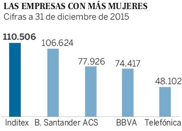 La igualdad en las grandes empresas españolas avanza a paso de tortuga