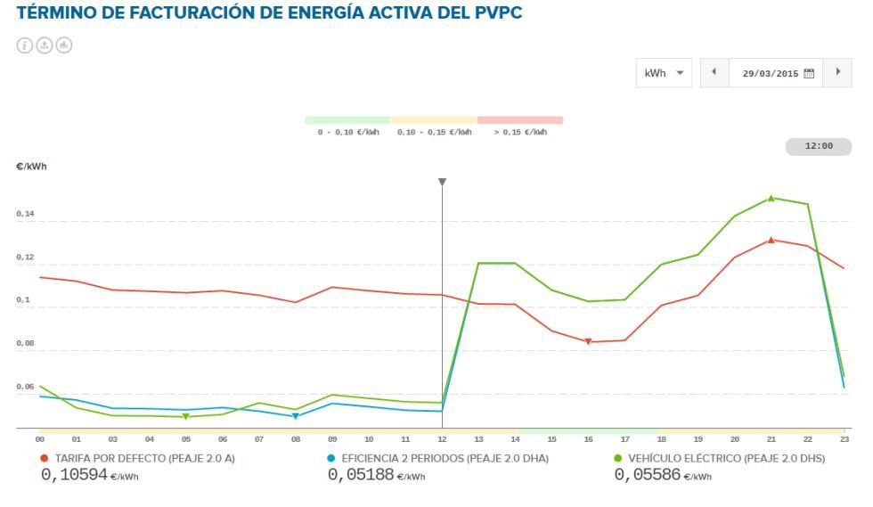 Evolución de la curva del Precio Voluntario para el Pequeño Consumidor (PVPC) durante el 29 de marzo de 2015, cuando se pasó al horario de verano. La línea roja se refiere a la tarifa fija, o por defecto, mientras la azul se refiere a la tarifa de discriminación horaria, o eficiencia de dos periodos. La curva verde, que prácticamente coincide con esta última es la del vehículo eléctrico.