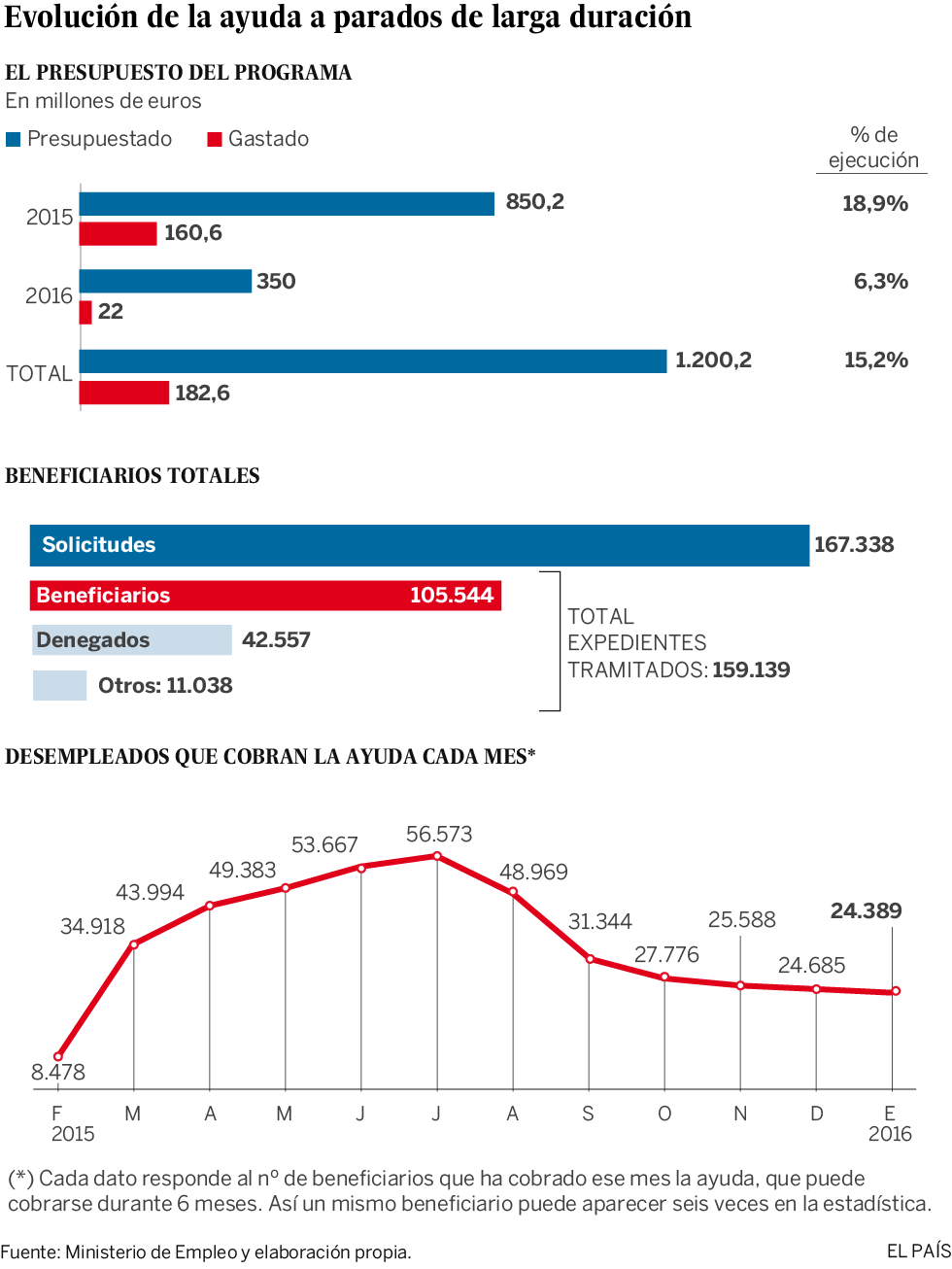 La última ayuda a parados fracasa y consume solo el 15% del fondo previsto