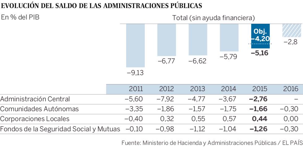 Evolución del déficit del Estado (2011-2015)