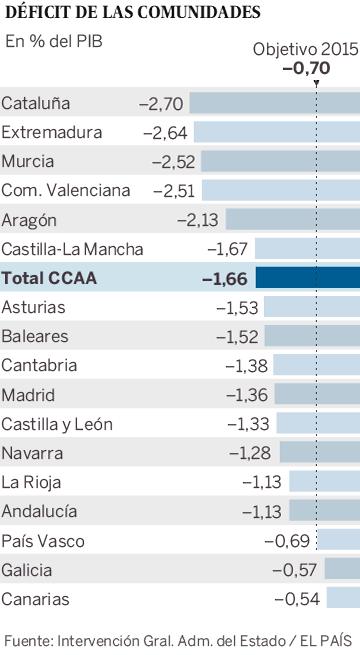 Déficit de las Comunidades Autónomas en 2015