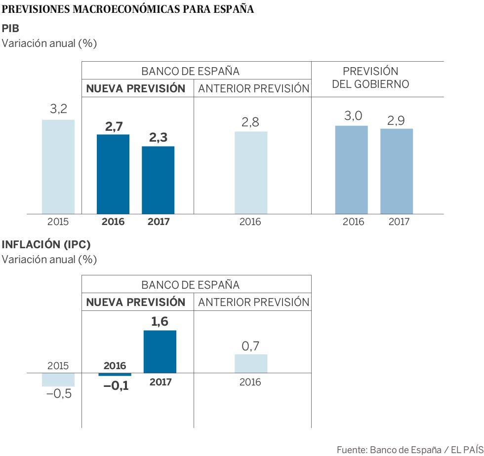 El Banco de España advierte del riesgo político para la economía