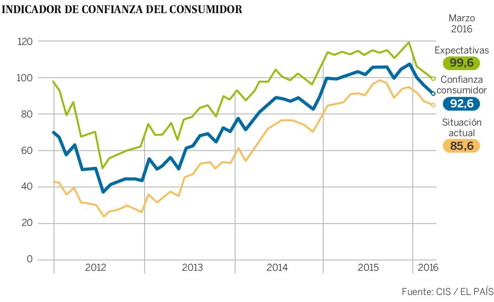 La confianza del consumidor cae por tercer mes consecutivo