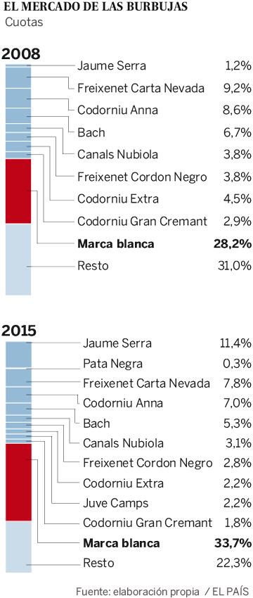 El cava, cada vez menos catalán