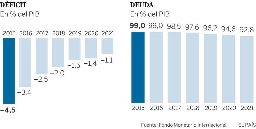 Previsiones del FMI sobre España
