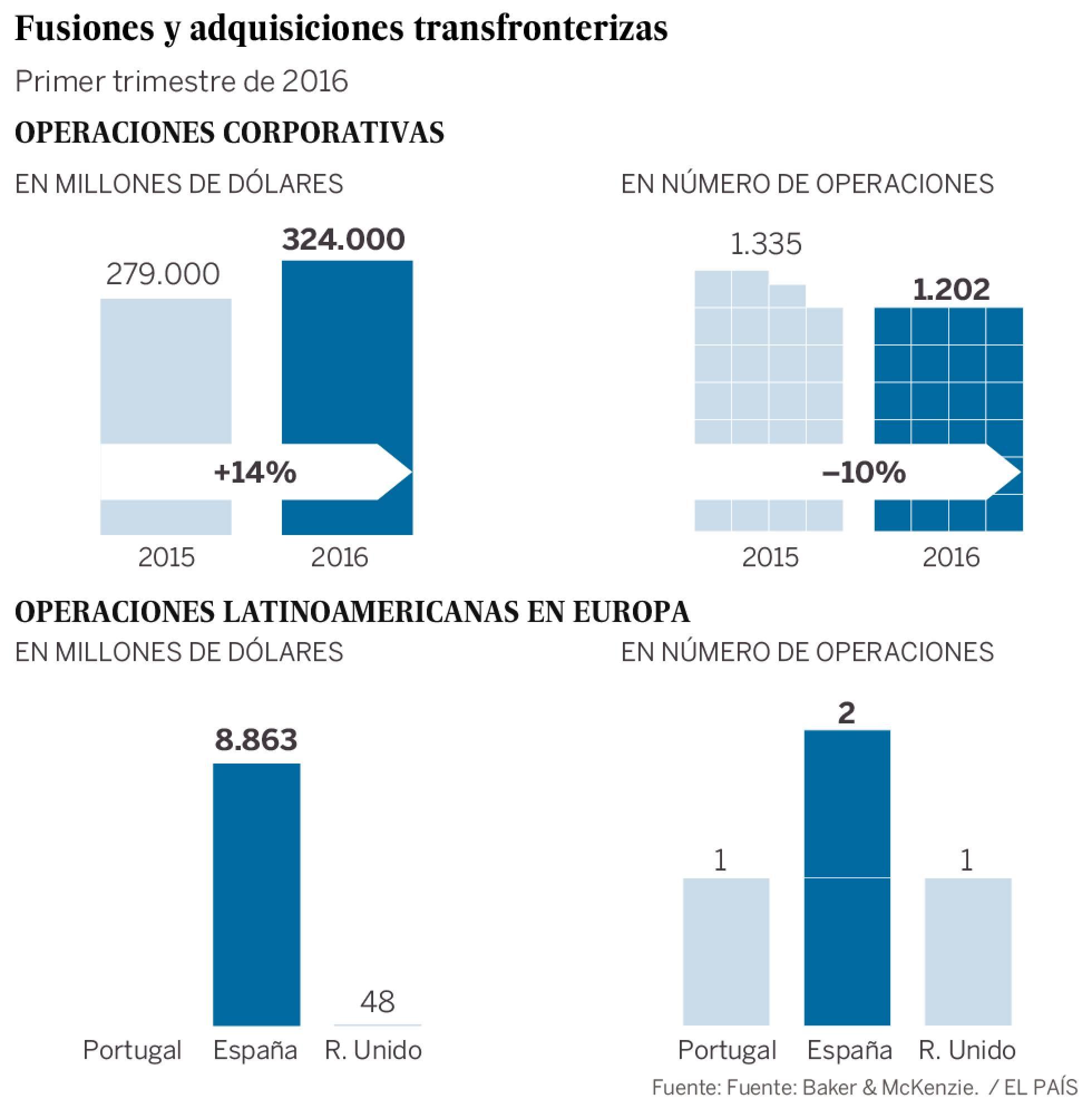 Inversiones de capitalistas foráneos en España, y dónde invierten los de España en el exterior - Página 2 1461006027_278737_1461006733_sumario_normal_recorte1
