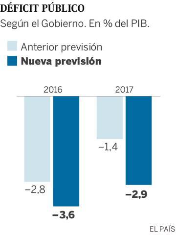 El Gobierno empeora la previsión de déficit al 3,6% en 2016, ocho décimas más