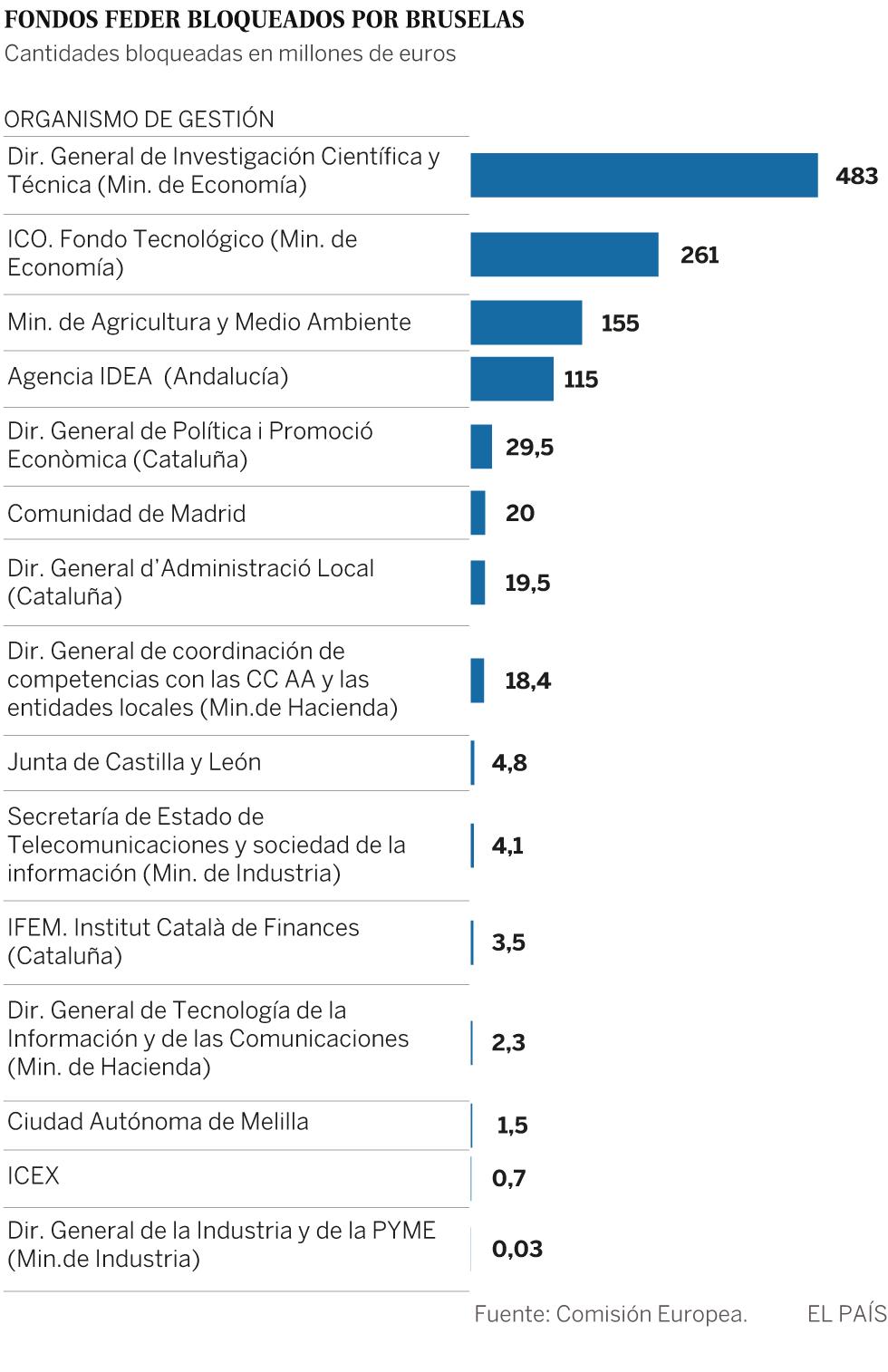 Gráfico sobre los Fondos Feder