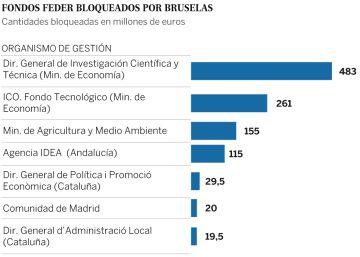 Bruselas bloquea 1.122 millones de ayudas a España por irregularidades