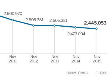 El bono social pierde el 20% de beneficiarios desde 2010