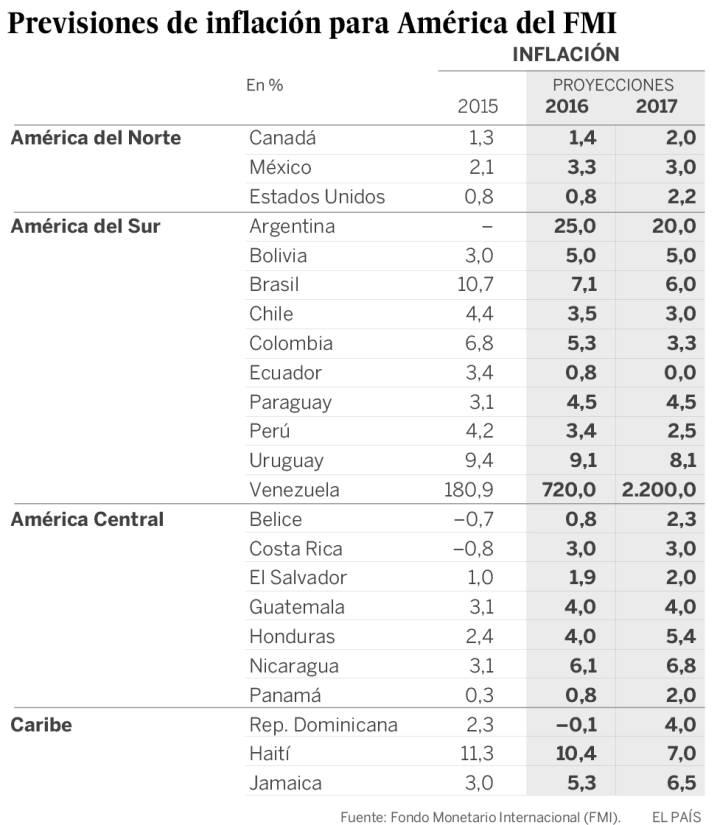 La recesión atenaza a América Latina por segundo año consecutivo