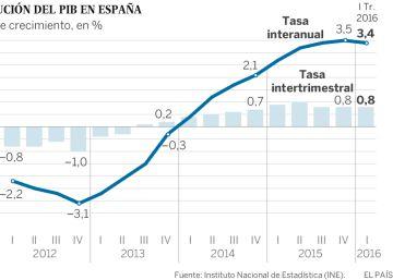 La economía española creció el 0,8% durante el primer trimestre