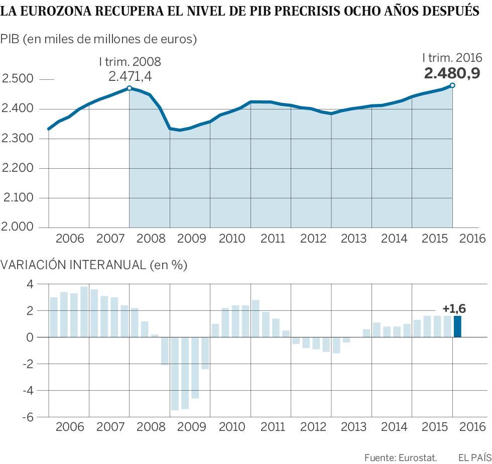 La eurozona recupera el PIB previo a la Gran Crisis ocho años después