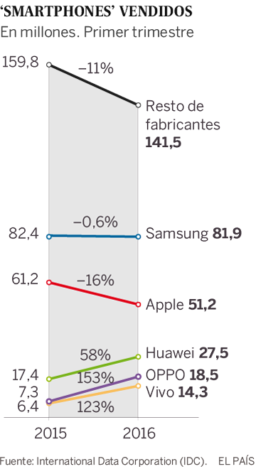 'Smartphones' vendidos, por fabricantes