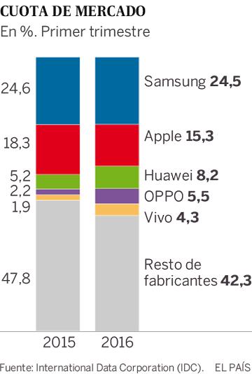 Cuota de mercado de los fabricantes de 'smartphones'
