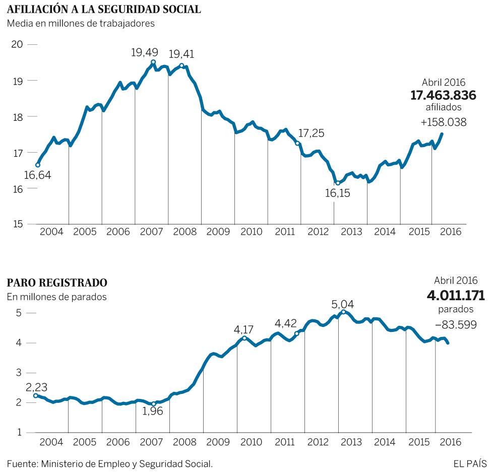 El paro baja en 83.599 personas en abril tras crearse casi 160.000 empleos