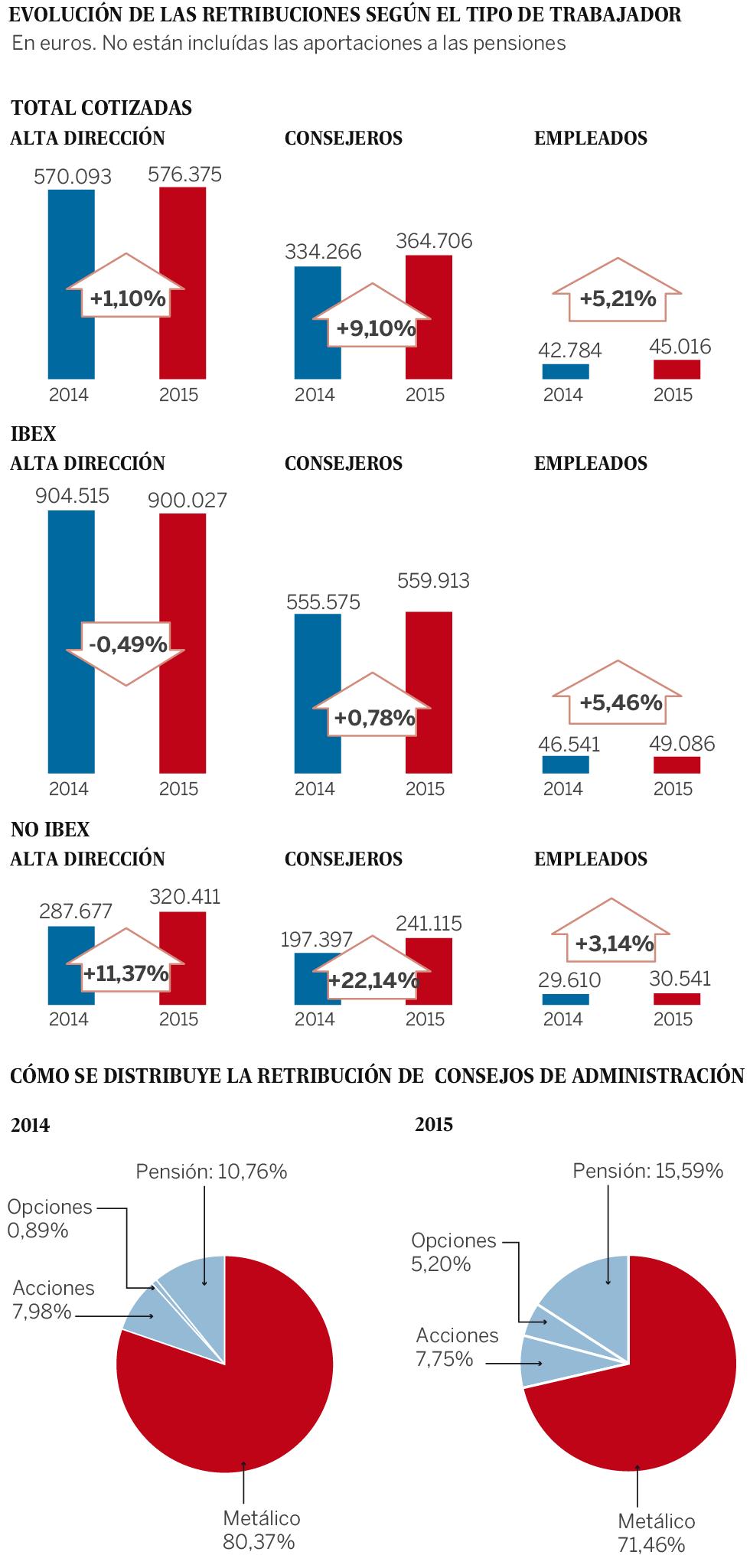 Los jefes de los grupos del Ibex ganan 96 veces más que sus empleados
