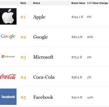 El ranking de marcas de Forbes. Valor en miles de millones de dólares