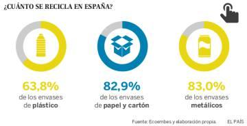 España recicla el 74,8% de los envases