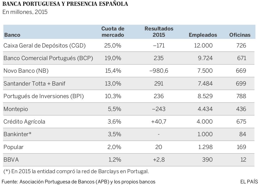 Las cifras de la Banca portuguesa y la presencia española