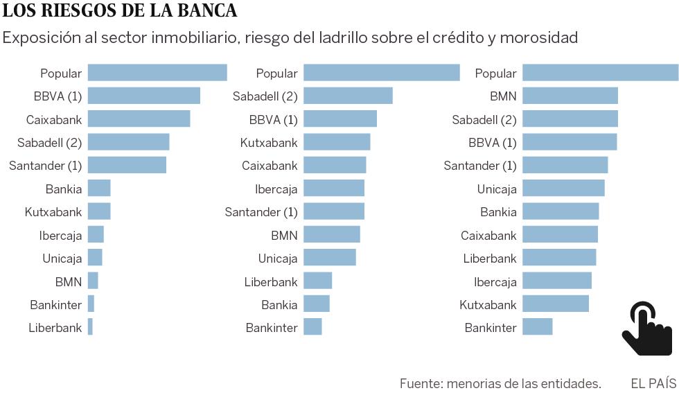 Los cinco grandes bancos aún tienen 100.000 millones de riesgo en el ladrillo