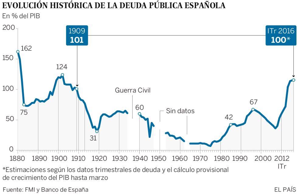 La deuda pública española supera por primera vez en un siglo el 100% del PIB