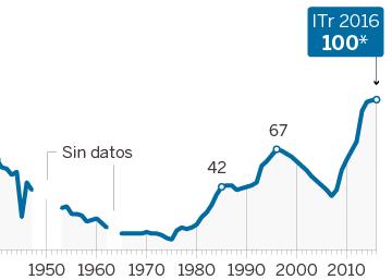 Dívida pública espanhola supera pela primeira vez em um século 100% do PIB